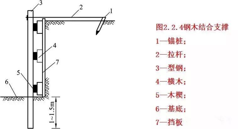 7个桥梁基础施工工艺!_9