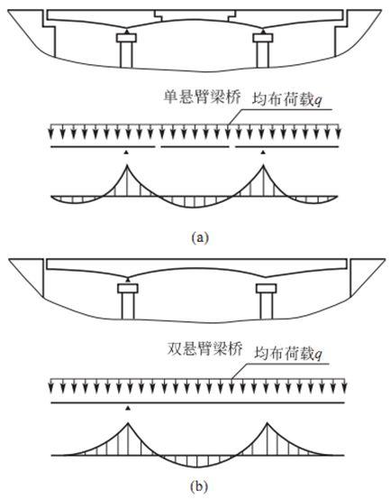 桥梁下部结构设计,超多图文详解果断收藏!_7
