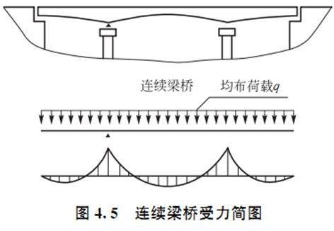 桥梁下部结构设计,超多图文详解果断收藏!_6
