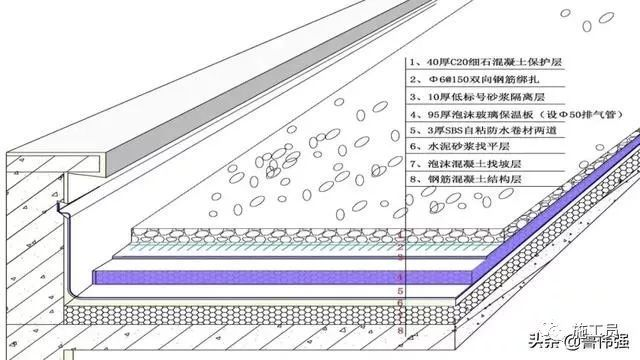 屋面防水施工怎么做,详细图文讲解!