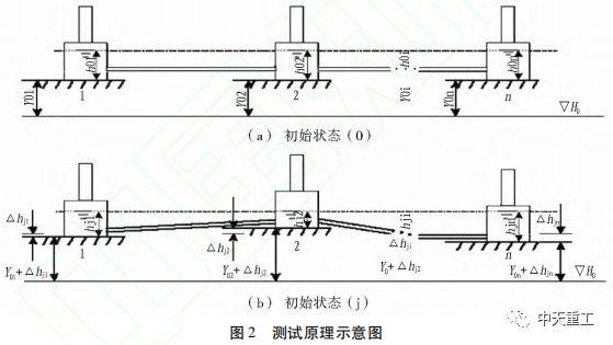 静力水准监测手段在地铁工程中的应用_2