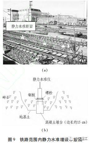 静力水准监测手段在地铁工程中的应用_9