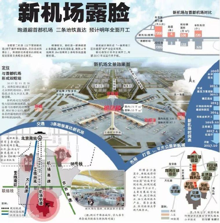 那些「落选」的北京大兴机场方案,点赞!_3