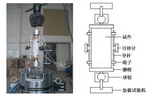 不同应变率对混凝土轴拉全曲线影响试验研究