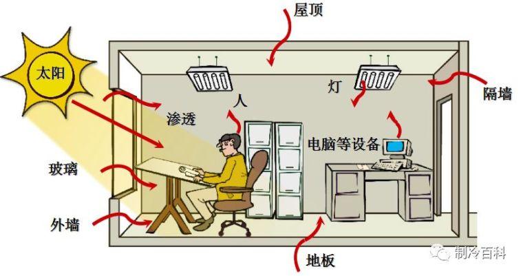 中央空调基础知识图解