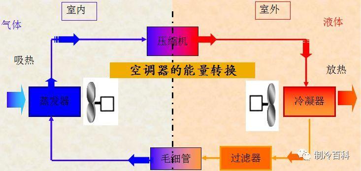 制冷空调基础原理与知识