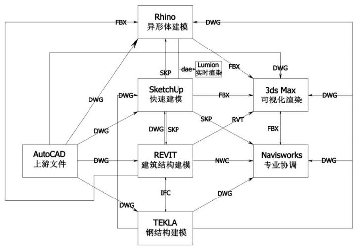 常用BIM软件格式交互