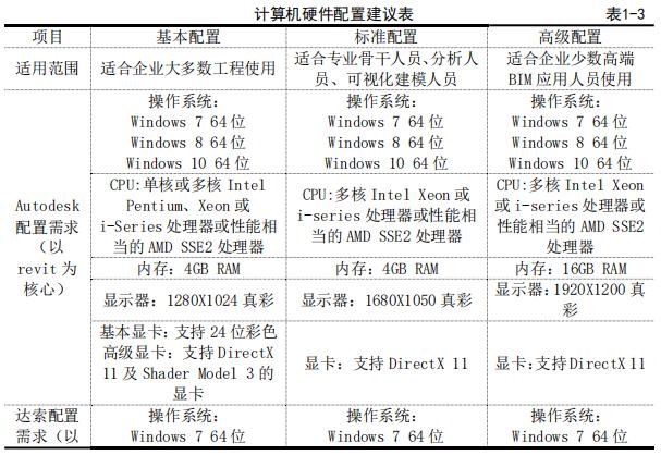 计算机硬件配置建议表