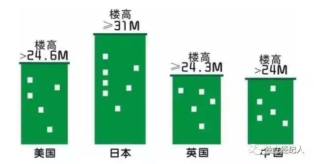 买房不会选楼层?1-33层优劣势全分析!_2