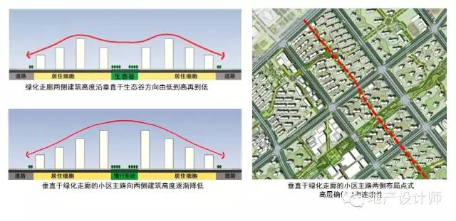 房地产项目如何与总体规划、城市设计一致!_9