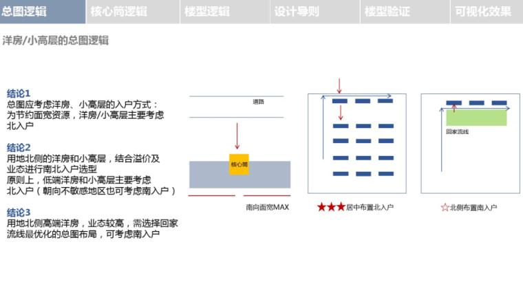某集团住宅产品大堂标准化手册(PDF,113页)