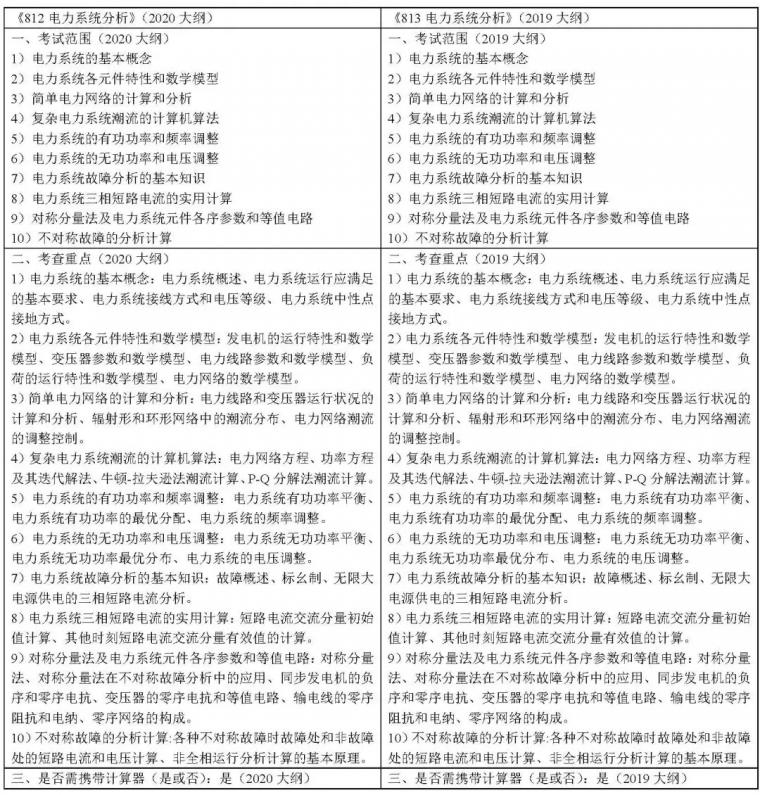 2020年812/814华电考研电力系统分析大纲