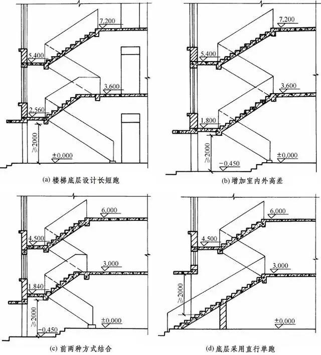 造价必备技能—楼梯的常用数据与计算方法_15