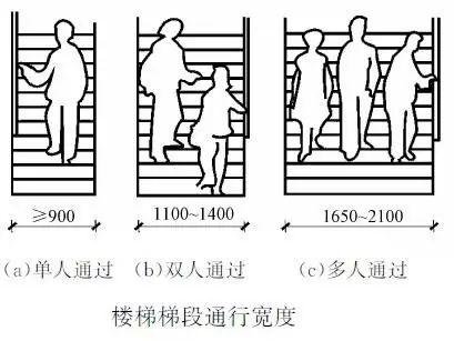 造价必备技能—楼梯的常用数据与计算方法_8