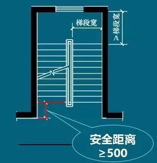 造价必备技能—楼梯的常用数据与计算方法_9