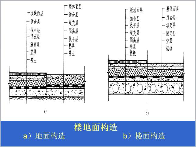 楼地面工程施工环节及工艺(简单易懂)-楼地面构造