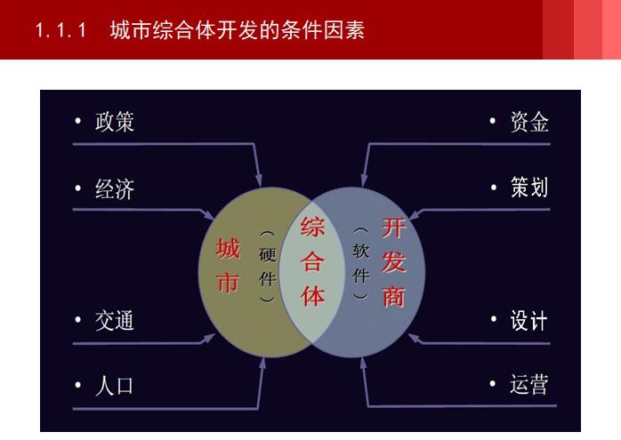 城市综合体开发的条件因素