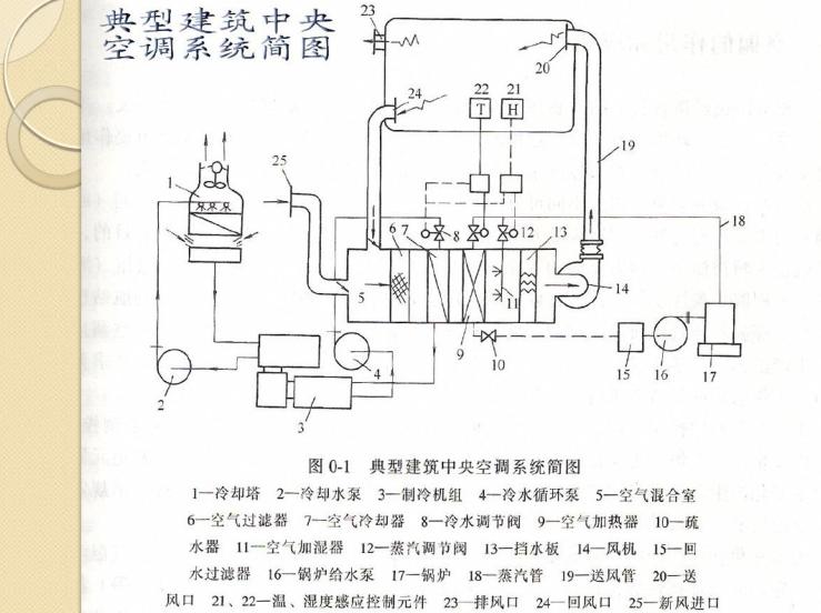 暖通空调技术详细讲解(249页)