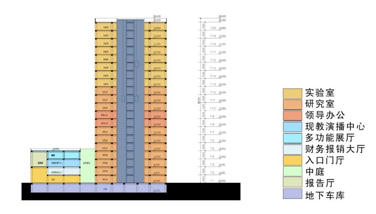 高校高层综合科技教研楼建筑功能布局
