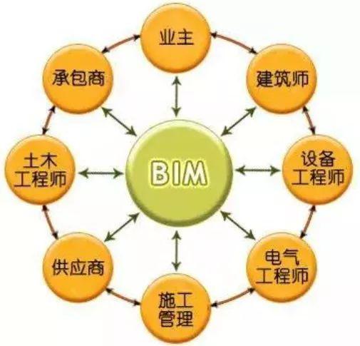 BIM为建筑给排水工程设计带来了哪些变革?_2