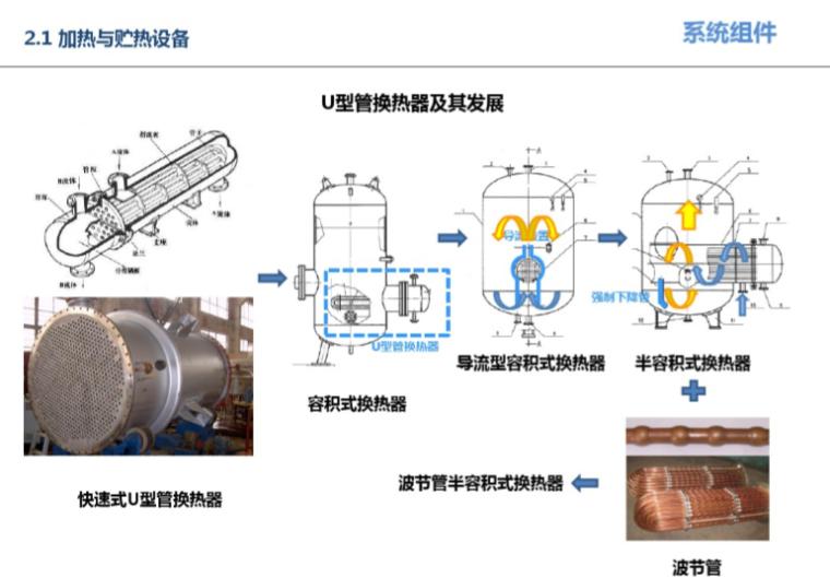 集中热水系统设计思路及案例介绍分解