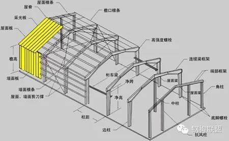 结构设计数据资料下载-钢结构设计施工遇到的常见问题