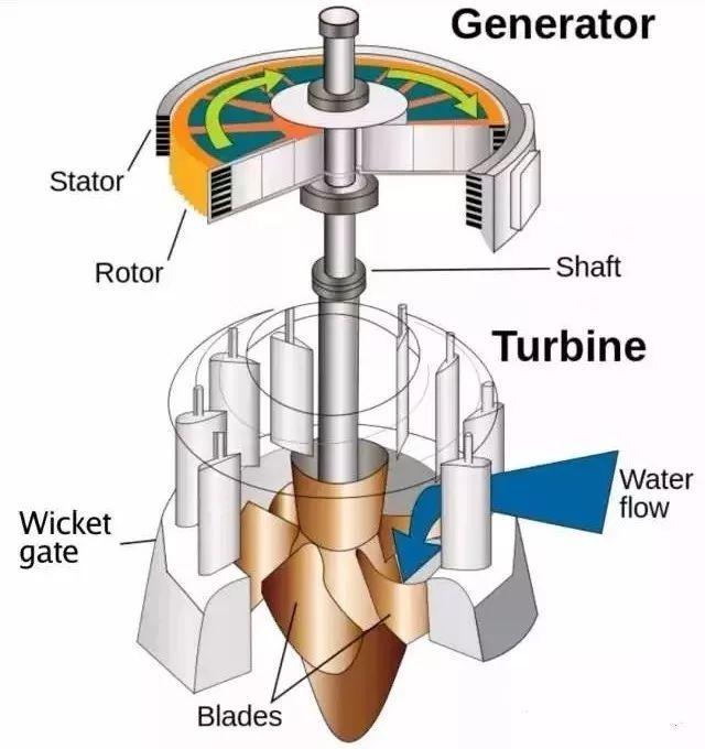 不同类型水轮机转轮的类型及构造