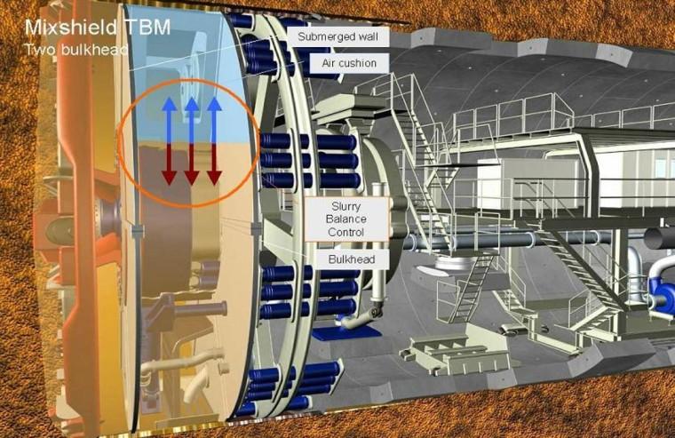 盾构机基本原理及盾构施工技术简介