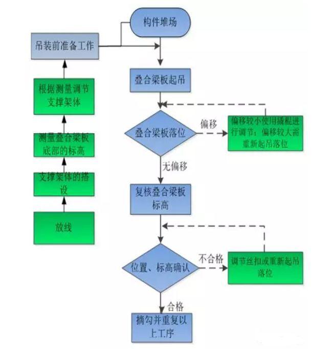 装配式高层住宅楼PC施工过程详解_26