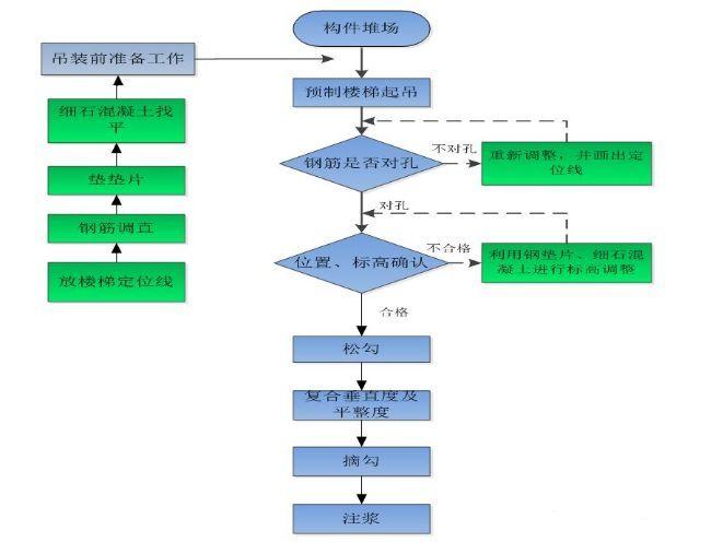 装配式高层住宅楼PC施工过程详解_30