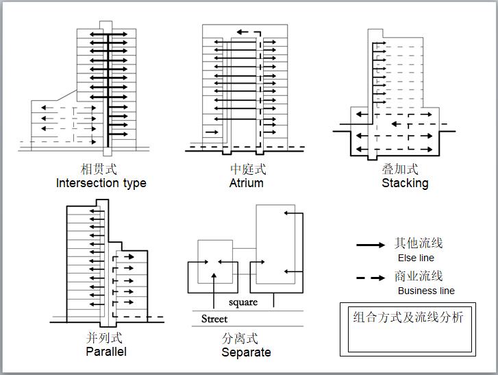 组合方式及流线分析