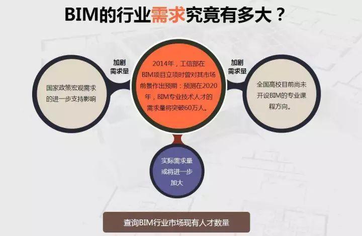 传统监理模式优点与BIM监理手段相结合