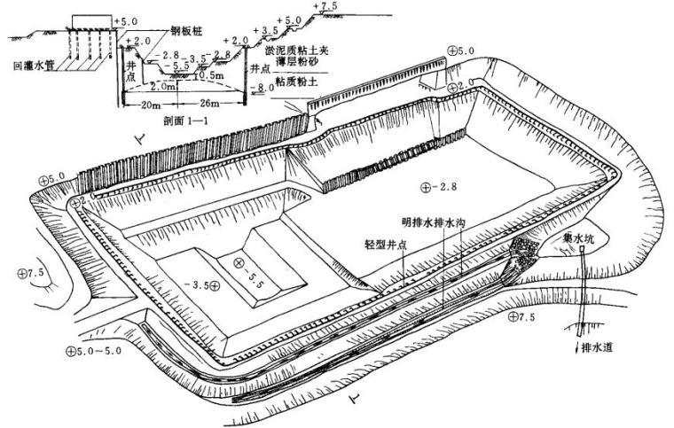 博硕课件基坑工程总体方案设计(192页)