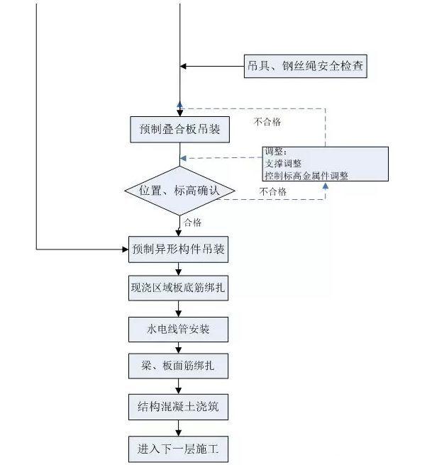 装配式高层住宅楼PC施工过程详解_9
