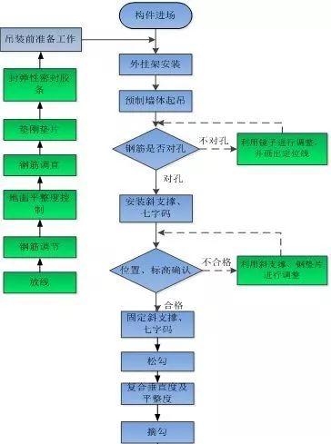 装配式高层住宅楼PC施工过程详解_13