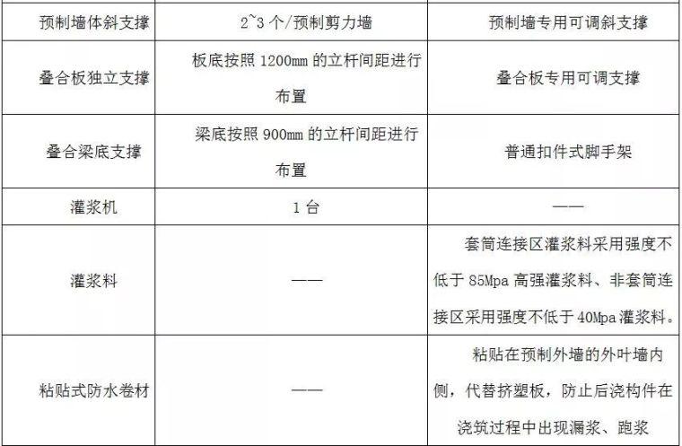 装配式高层住宅楼PC施工过程详解_11