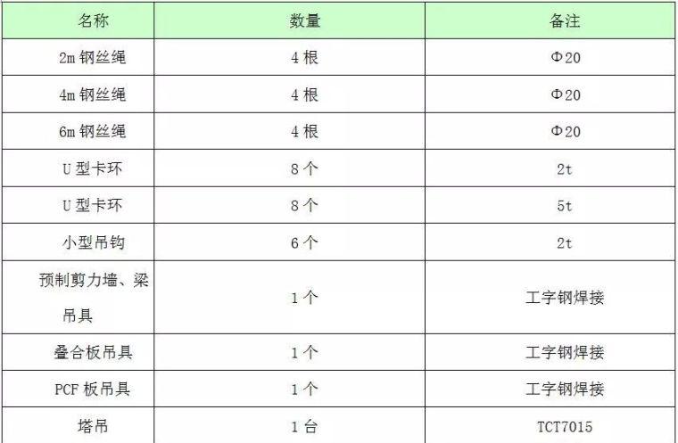 装配式高层住宅楼PC施工过程详解_10