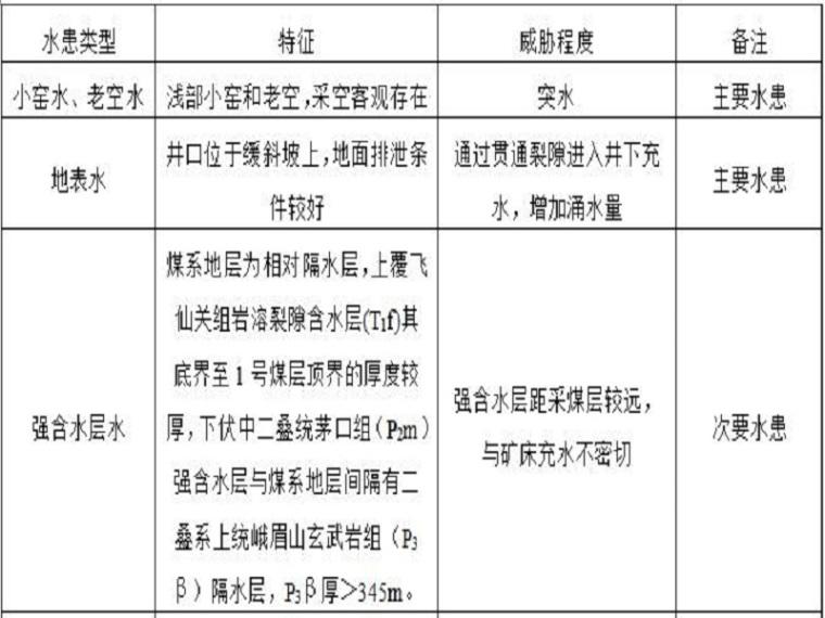 水文地质补充勘探报告(51页,清楚明了)