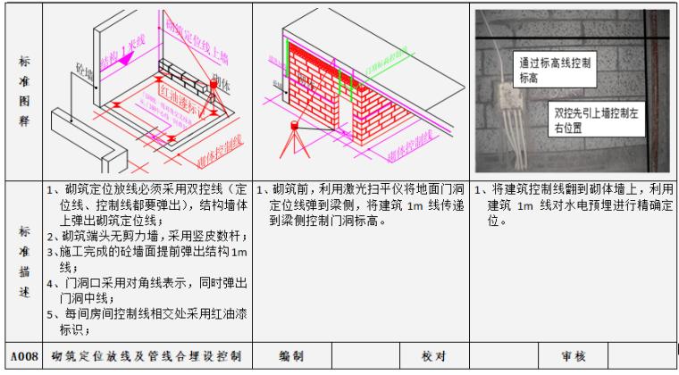 砌筑定位放线及管线合埋设控制