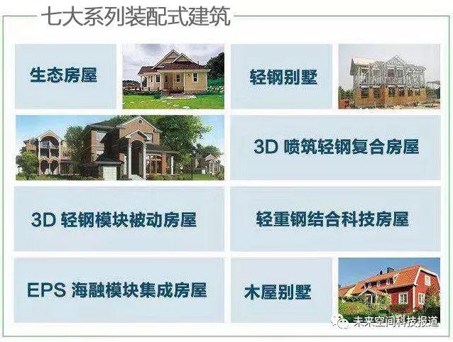 七大系列!抓住未来装配式建筑行业发展