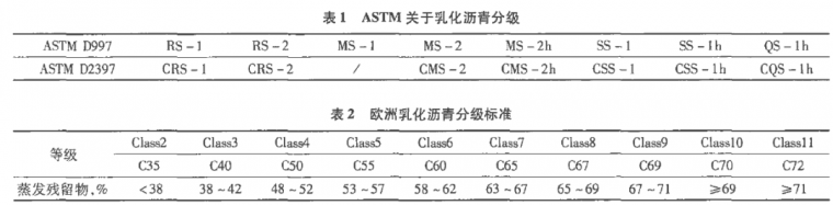 中国、美国和欧洲乳化沥青评价指标