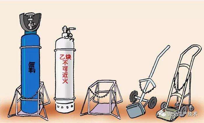 乙炔瓶不能倒放且安全距离不低于2m的依据