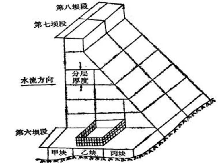 水利工程测量(14页,清楚明了)