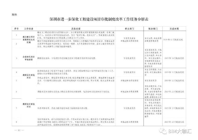 深圳取消图审,建立BIM审批平台,精简优化_14