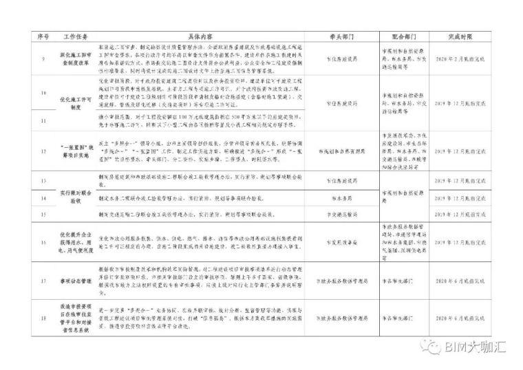 深圳取消图审,建立BIM审批平台,精简优化_15