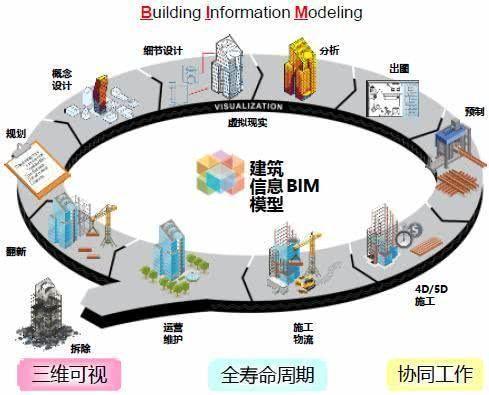 如何用BIM技术建设高速公路?