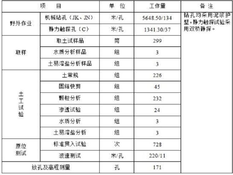 大丰碧桂园岩土工程勘察报告(清楚明了)