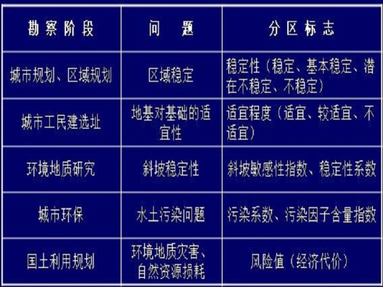 工程地质勘察报告讲义(34页,清楚明了)