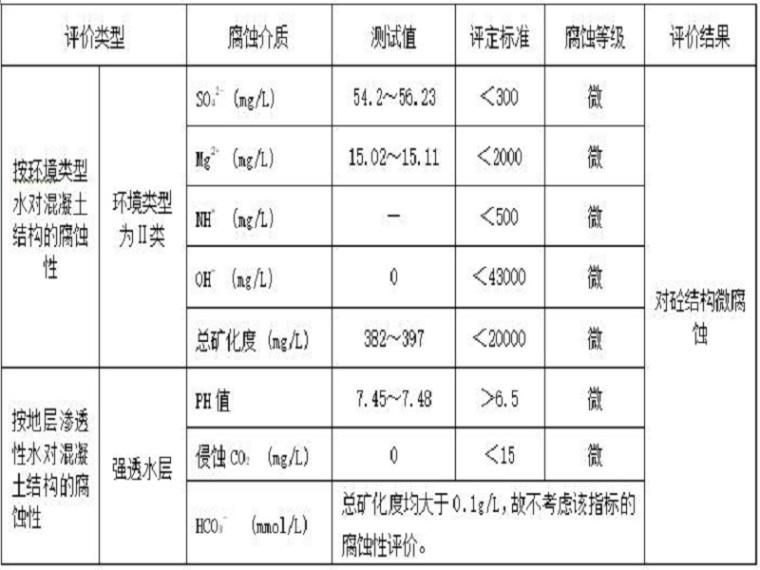 岩土工程勘察报告模板(19页,清楚明了)