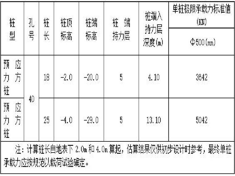 广场项目地质勘查报告(19页,清楚明了)